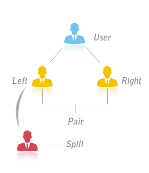 spillover binary mlm plan italy