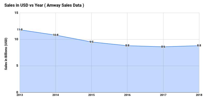 amway sales data